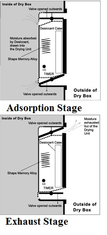 Eureka's Core unit adsorption and exhaust stage diagrams