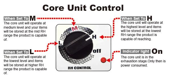 Eureka's Dry Cabinet Core unit Control