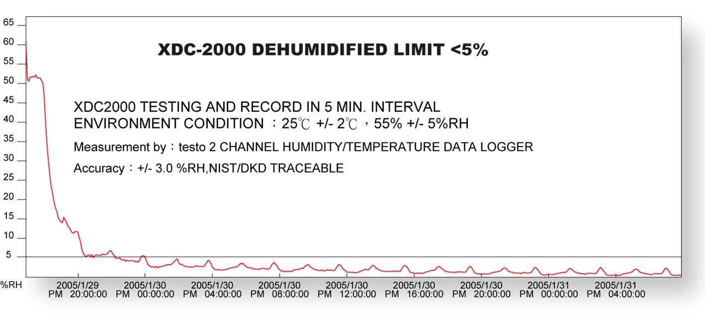 Eureka Fast Super Dryer Dry Cabinet Performance Data Log